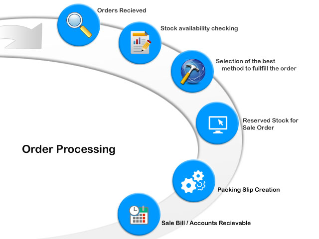 Sale Order Processing | Order to Dispatch ERP or Software