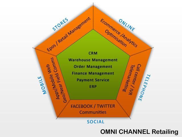 Retail Software | POS Retail Software | Retail Management